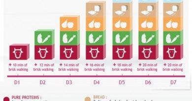 Dieta Dukan