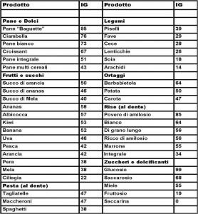 Tabella alimenti Indice Glicemico