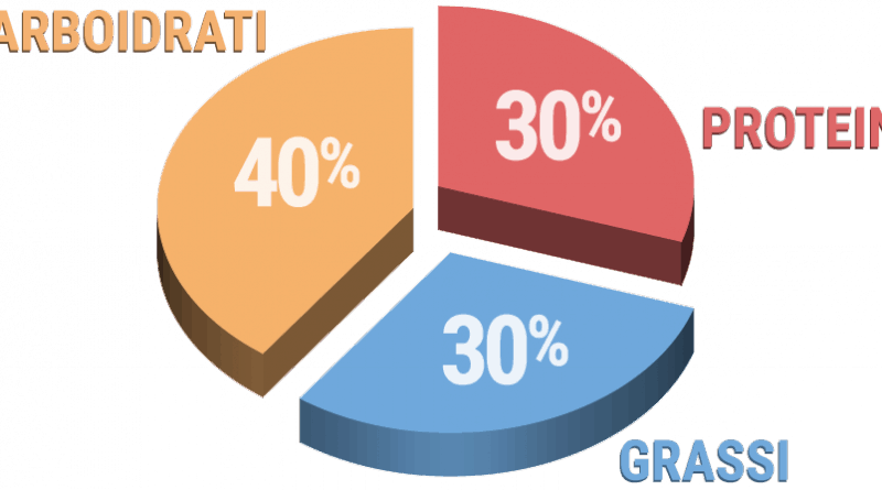 Carboidrati - Proteine - Grassi